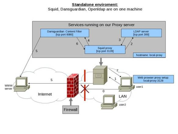 Secure Internet access with Squid, Openldap, Dansguardian