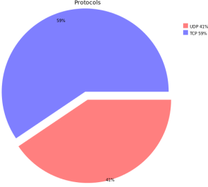 asa_conn_example_piechart_protocol
