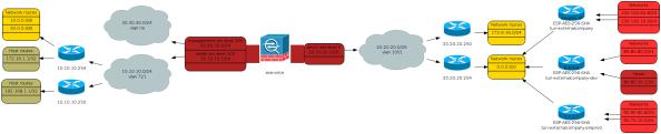 Cisco ASA Topology