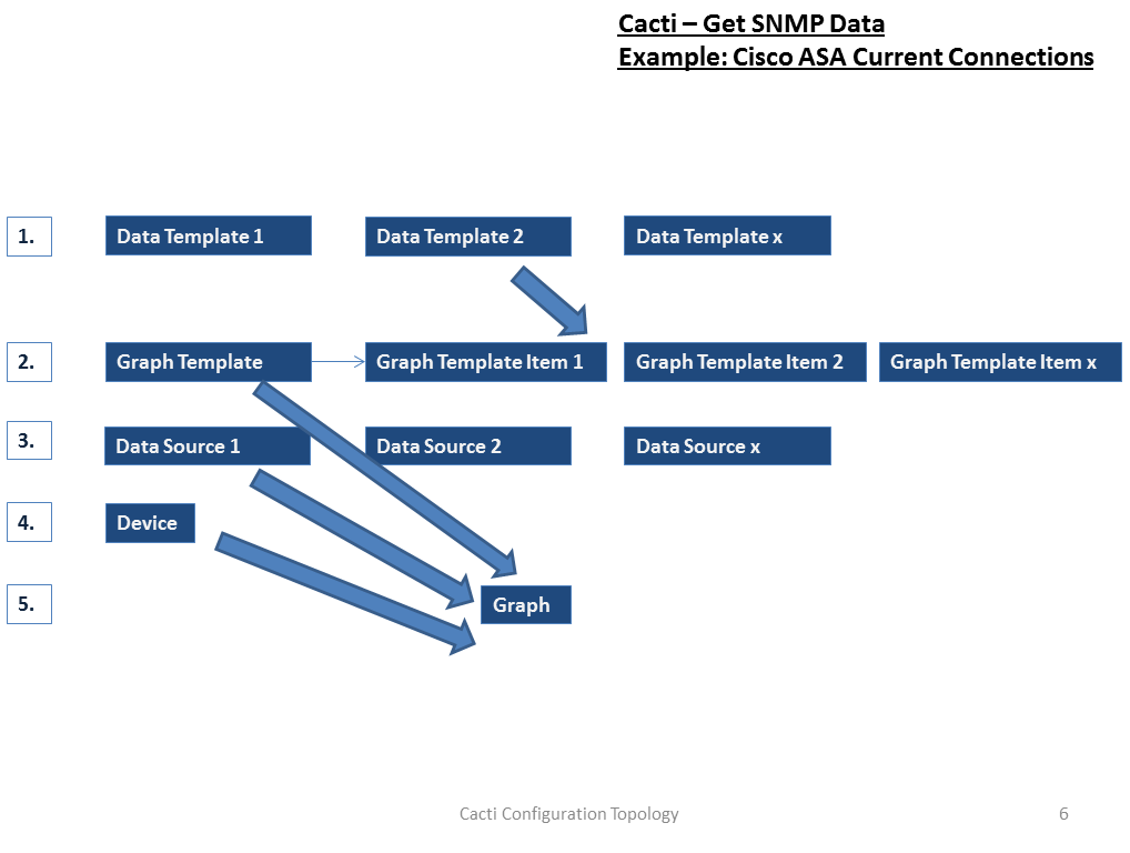 Custom Monitoring of Cisco ASA with Lynx and Cacti | itsecworks