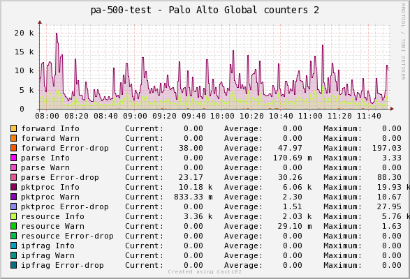 Custom Monitoring of Palo Alto with Perl and Cacti | itsecworks