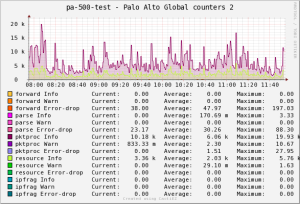 cacti_pa_xml_api_graph_example1